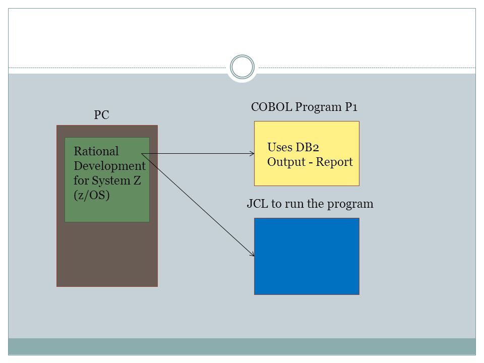 PC Rational Development for System Z (z/OS) COBOL Program P1 JCL to run the program Uses DB2 Output - Report