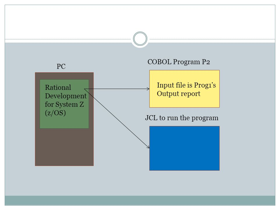 PC Rational Development for System Z (z/OS) COBOL Program P2 JCL to run the program Input file is Prog1's Output report