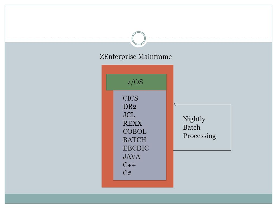 ZEnterprise Mainframe z/OS CICS DB2 JCL REXX COBOL BATCH EBCDIC JAVA C++ C# Nightly Batch Processing