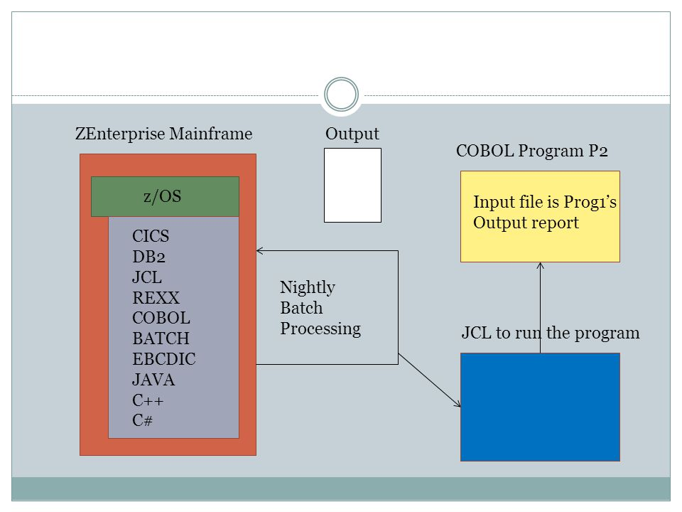 ZEnterprise Mainframe z/OS CICS DB2 JCL REXX COBOL BATCH EBCDIC JAVA C++ C# Nightly Batch Processing COBOL Program P2 JCL to run the program Input file is Prog1's Output report Output