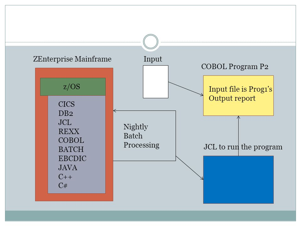 ZEnterprise Mainframe z/OS CICS DB2 JCL REXX COBOL BATCH EBCDIC JAVA C++ C# Nightly Batch Processing COBOL Program P2 JCL to run the program Input file is Prog1's Output report Input