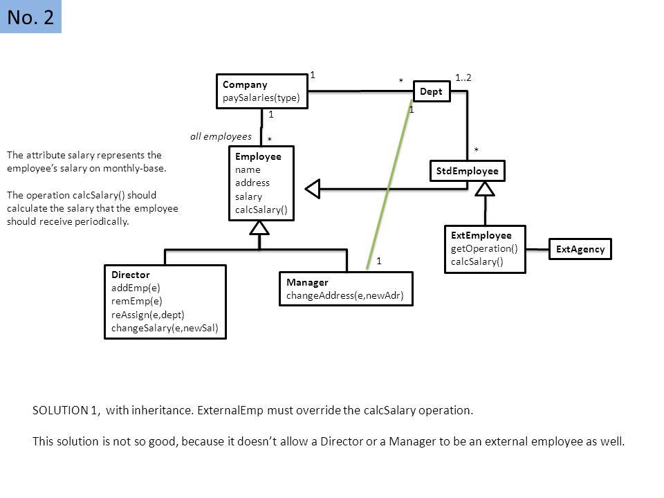 Employee name address salary calcSalary() Director addEmp(e) remEmp(e) reAssign(e,dept) changeSalary(e,newSal) Manager changeAddress(e,newAdr) Company