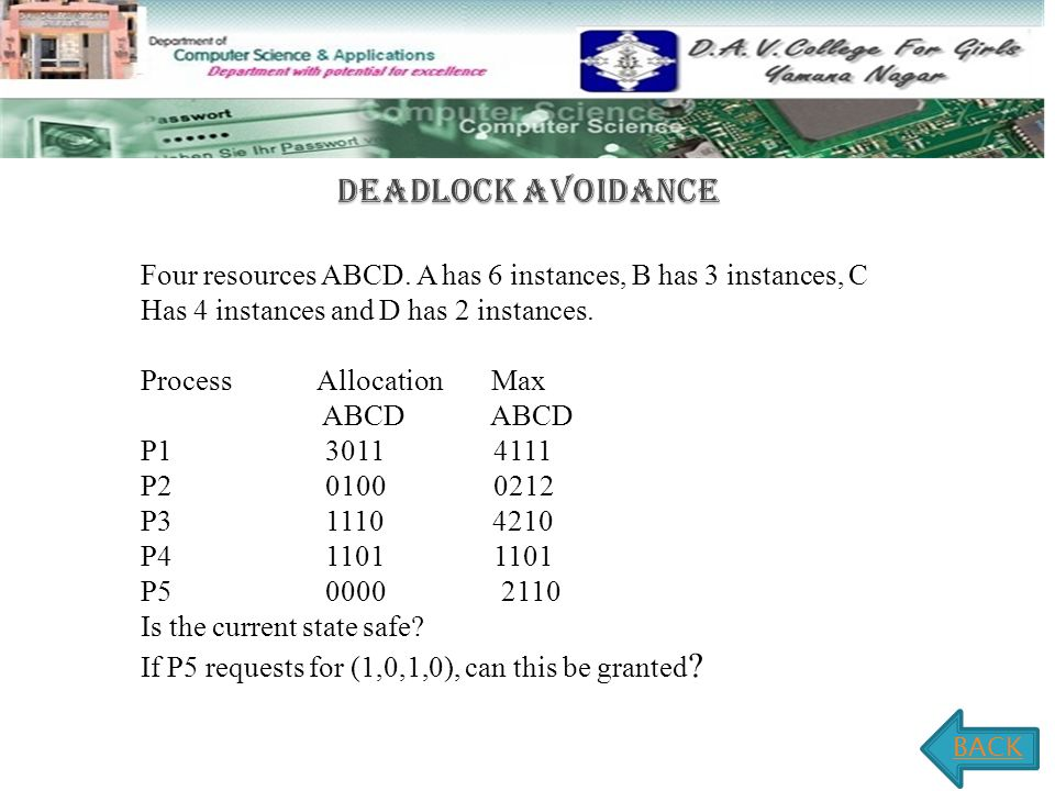 Four resources ABCD. A has 6 instances, B has 3 instances, C Has 4 instances and D has 2 instances.