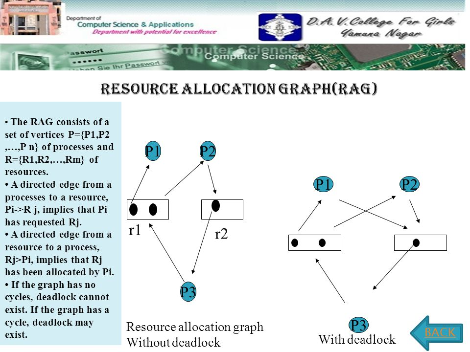 P1P2 P3 r1 r2 Resource allocation graph Without deadlock P1P2 P3 With deadlock BACK The RAG consists of a set of vertices P={P1,P2,…,P n} of processes and R={R1,R2,…,Rm} of resources.