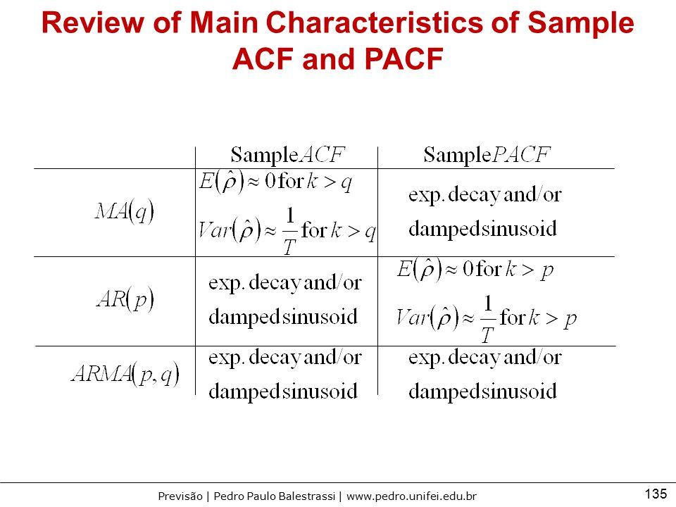 135 Previsão | Pedro Paulo Balestrassi | www.pedro.unifei.edu.br Review of Main Characteristics of Sample ACF and PACF