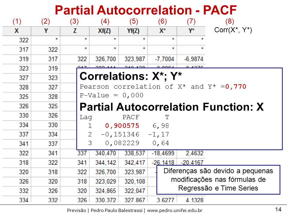 14 Previsão | Pedro Paulo Balestrassi | www.pedro.unifei.edu.br Partial Autocorrelation - PACF Diferenças são devido a pequenas modificações nas fórmu