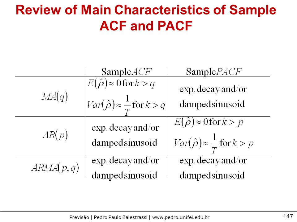 147 Previsão | Pedro Paulo Balestrassi | www.pedro.unifei.edu.br Review of Main Characteristics of Sample ACF and PACF