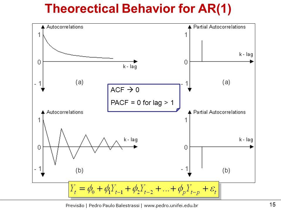 15 Previsão | Pedro Paulo Balestrassi | www.pedro.unifei.edu.br ACF  0 PACF = 0 for lag > 1 Theorectical Behavior for AR(1)