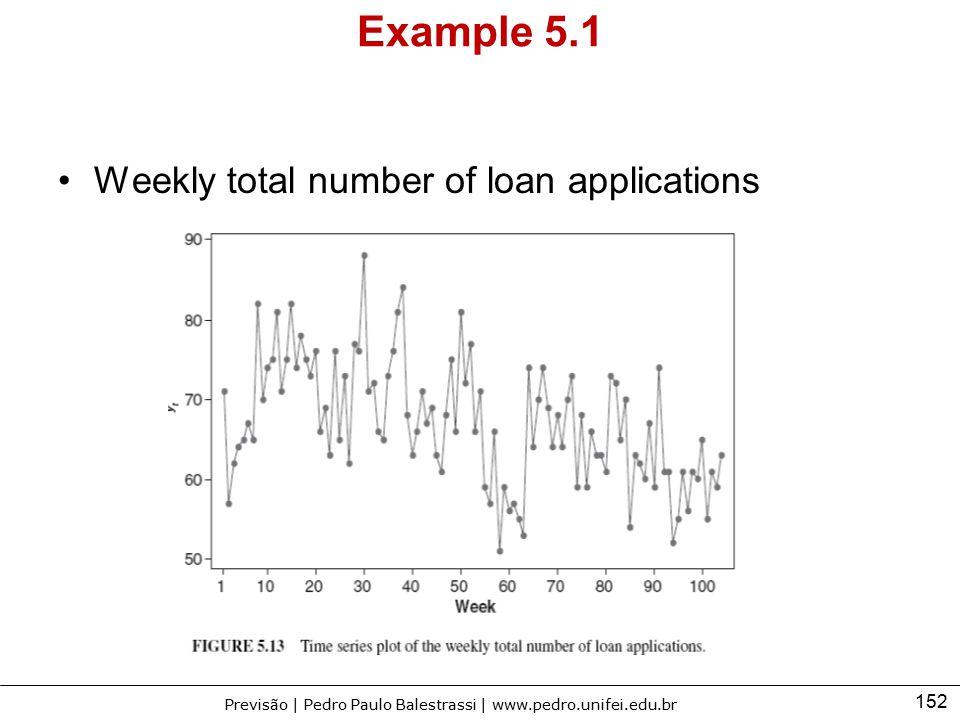 152 Previsão | Pedro Paulo Balestrassi | www.pedro.unifei.edu.br Example 5.1 Weekly total number of loan applications