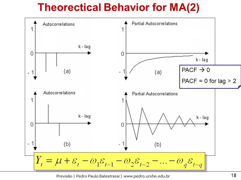 18 Previsão | Pedro Paulo Balestrassi | www.pedro.unifei.edu.br Theorectical Behavior for MA(2) PACF  0 PACF = 0 for lag > 2