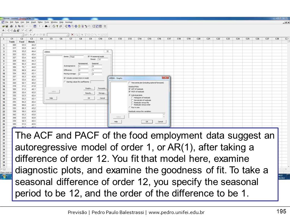195 Previsão | Pedro Paulo Balestrassi | www.pedro.unifei.edu.br The ACF and PACF of the food employment data suggest an autoregressive model of order