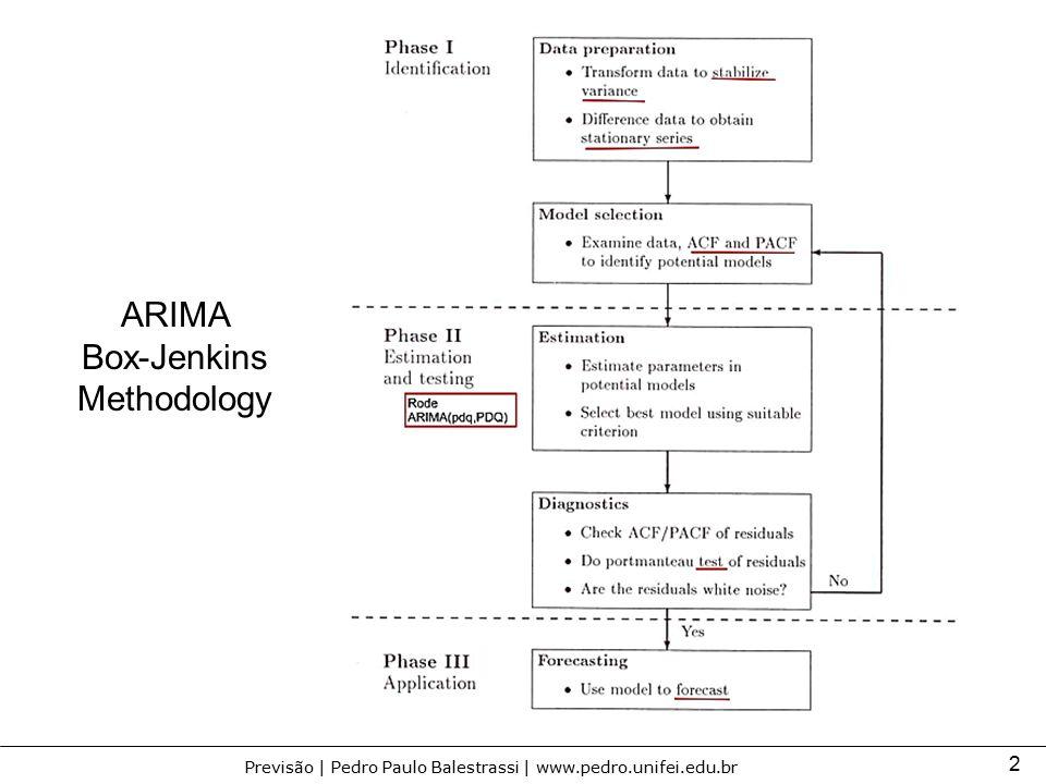 2 Previsão | Pedro Paulo Balestrassi | www.pedro.unifei.edu.br ARIMA Box-Jenkins Methodology