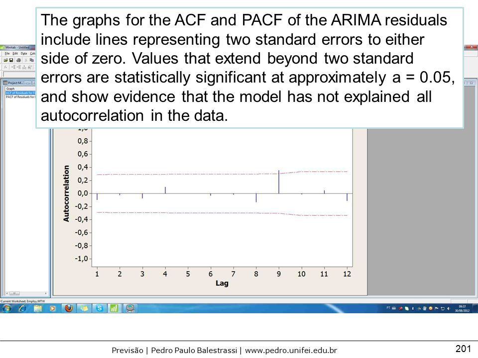 201 Previsão | Pedro Paulo Balestrassi | www.pedro.unifei.edu.br The graphs for the ACF and PACF of the ARIMA residuals include lines representing two