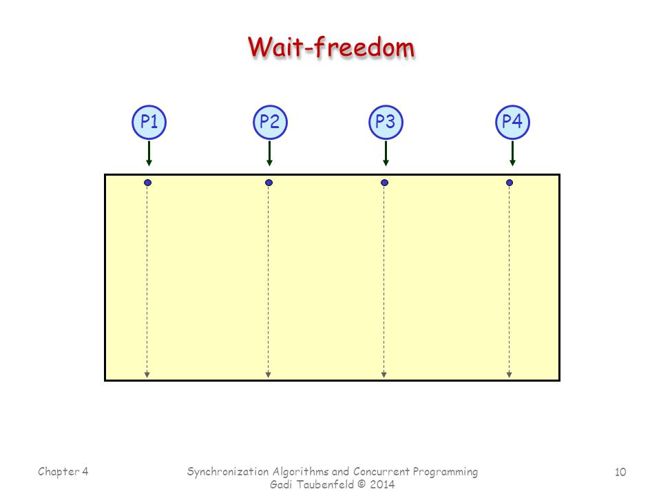 10 Chapter 4 Synchronization Algorithms and Concurrent Programming Gadi Taubenfeld © 2014 Wait-freedomWait-freedom P1P4P2P3