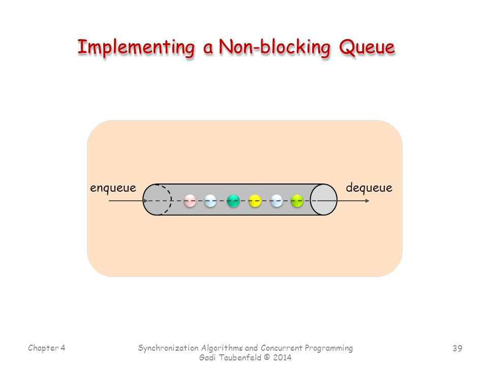 39 Chapter 4 Synchronization Algorithms and Concurrent Programming Gadi Taubenfeld © 2014 Implementing a Non-blocking Queue enqueuedequeue