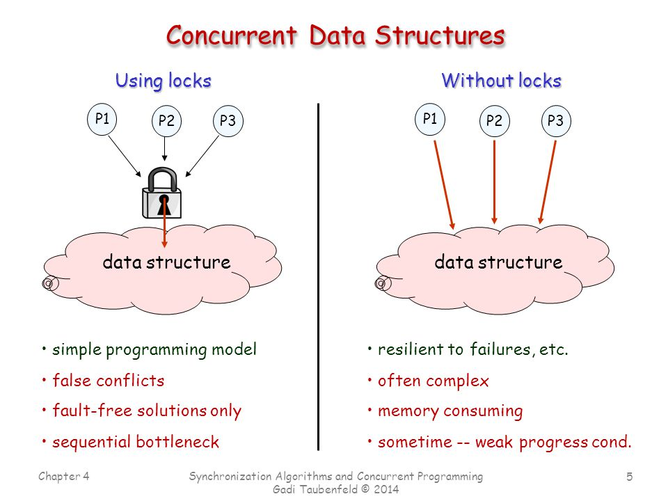 5 Chapter 4 Synchronization Algorithms and Concurrent Programming Gadi Taubenfeld © 2014 Concurrent Data Structures P1 P2P3 data structure Without locks data structure Using locks P1 P2P3 false conflicts fault-free solutions only sequential bottleneck simple programming model often complex memory consuming sometime -- weak progress cond.