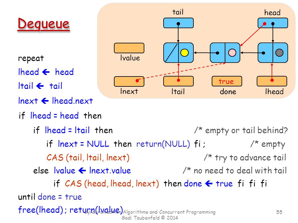 55 Chapter 4 head tail ltail lnext ltail  tail lnext  lhead.next if lhead = head then done false done true repeat until done = true CAS (tail, ltail, lnext) /* try to advance tail DequeueDequeue lhead lhead  head if lhead = ltail then /* empty or tail behind.
