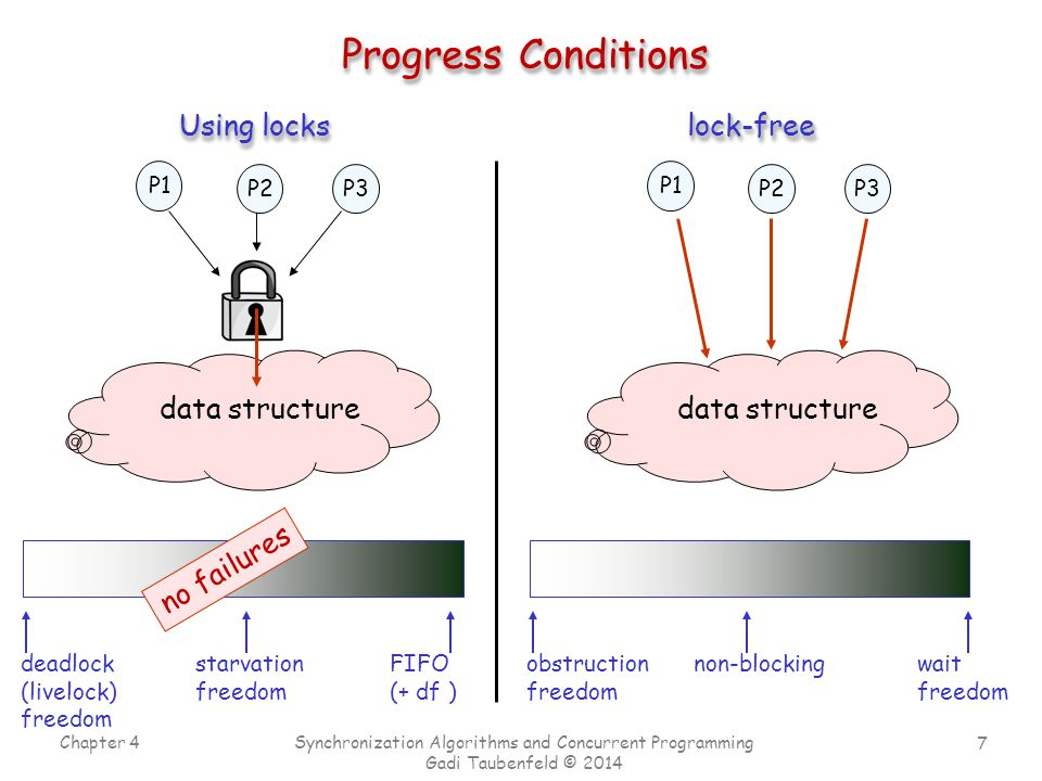 7 Chapter 4 Synchronization Algorithms and Concurrent Programming Gadi Taubenfeld © 2014 Progress Conditions P1 P2P3 data structure Using locks lock-freelock-free data structure P1 P2P3 starvation freedom deadlock (livelock) freedom FIFO (+ df ) no failures wait freedom obstruction freedom non-blocking