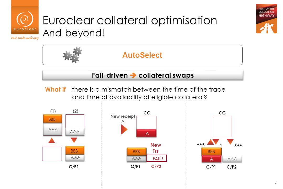 Quality-driven  collateral swaps Euroclear collateral optimisation And beyond.