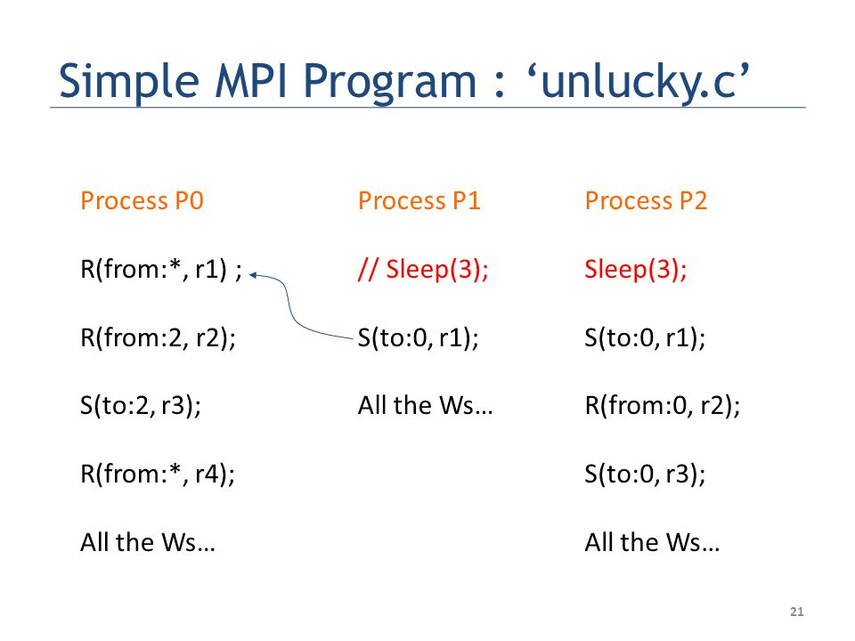 Simple MPI Program : 'unlucky.c' Process P0 R(from:*, r1) ; R(from:2, r2); S(to:2, r3); R(from:*, r4); All the Ws… Process P1 // Sleep(3); S(to:0, r1); All the Ws… Process P2 Sleep(3); S(to:0, r1); R(from:0, r2); S(to:0, r3); All the Ws… 21