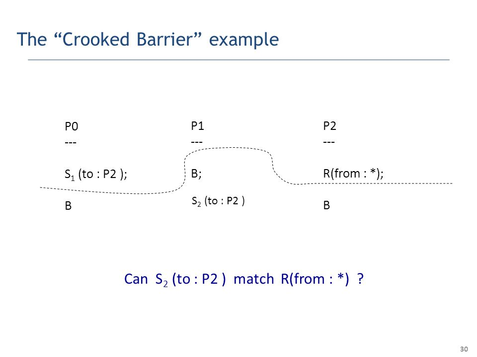 30 The Crooked Barrier example P0 --- S 1 (to : P2 ); B P1 --- B; P2 --- R(from : *); B S 2 (to : P2 ) Can S 2 (to : P2 ) match R(from : *)