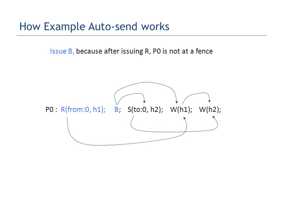 How Example Auto-send works P0 : R(from:0, h1); B; S(to:0, h2); W(h1); W(h2); Issue B, because after issuing R, P0 is not at a fence