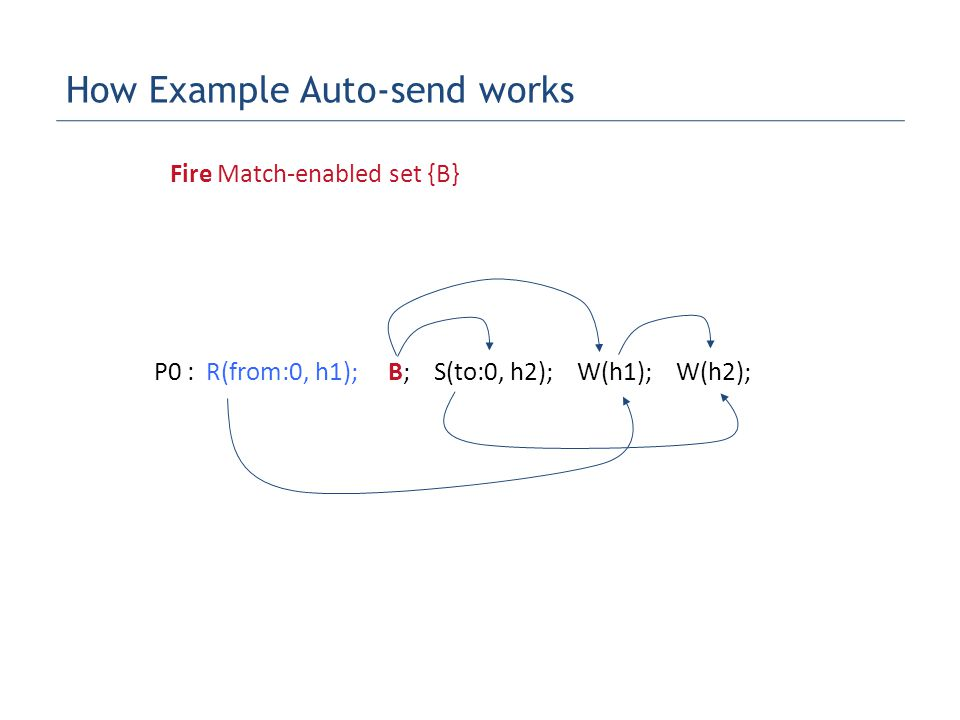 P0 : R(from:0, h1); B; S(to:0, h2); W(h1); W(h2); Fire Match-enabled set {B} How Example Auto-send works