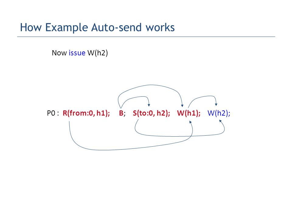P0 : R(from:0, h1); B; S(to:0, h2); W(h1); W(h2); Now issue W(h2) How Example Auto-send works