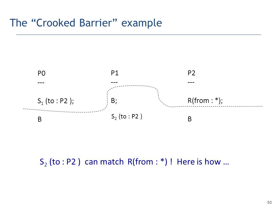 50 The Crooked Barrier example P0 --- S 1 (to : P2 ); B P1 --- B; P2 --- R(from : *); B S 2 (to : P2 ) S 2 (to : P2 ) can match R(from : *) .