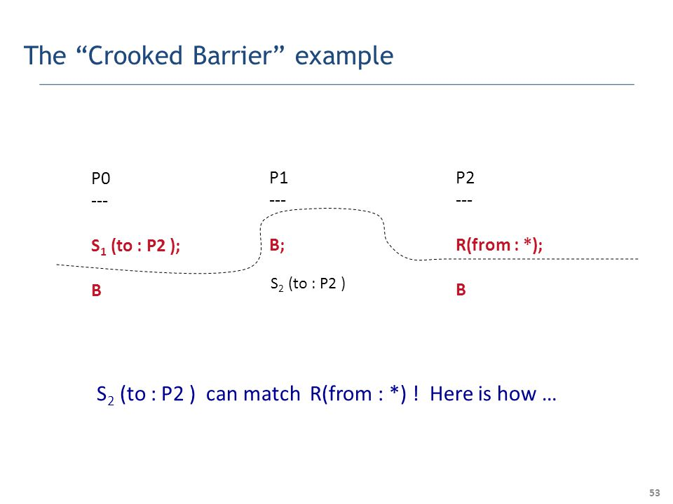53 The Crooked Barrier example P0 --- S 1 (to : P2 ); B P1 --- B; P2 --- R(from : *); B S 2 (to : P2 ) S 2 (to : P2 ) can match R(from : *) .