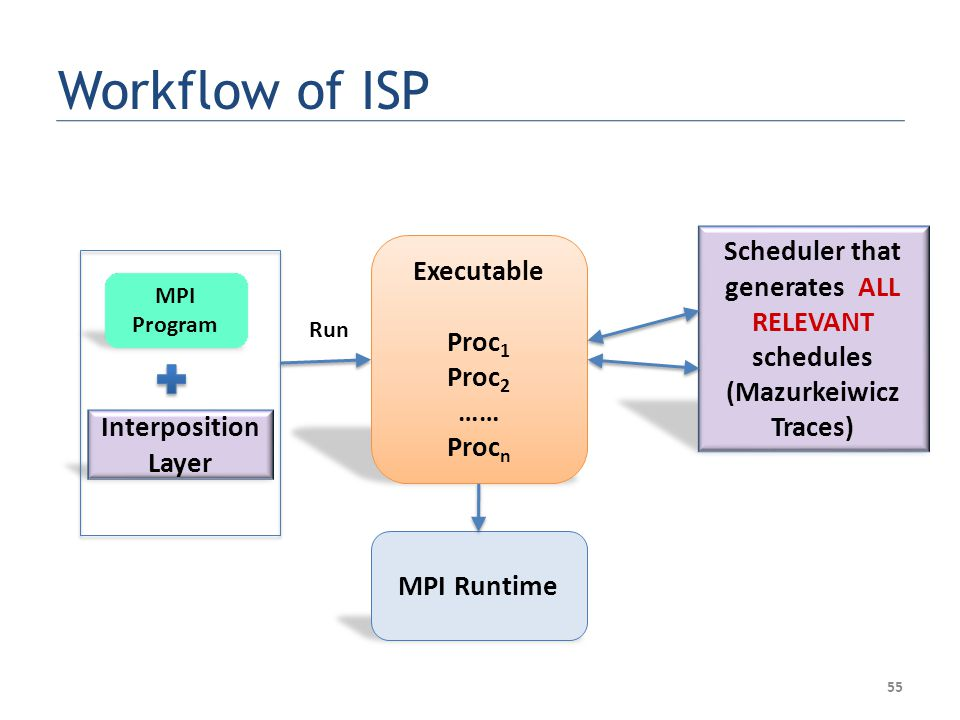 Executable Proc 1 Proc 2 …… Proc n Scheduler that generates ALL RELEVANT schedules (Mazurkeiwicz Traces) Run MPI Runtime 55 MPI Program Interposition Layer Workflow of ISP