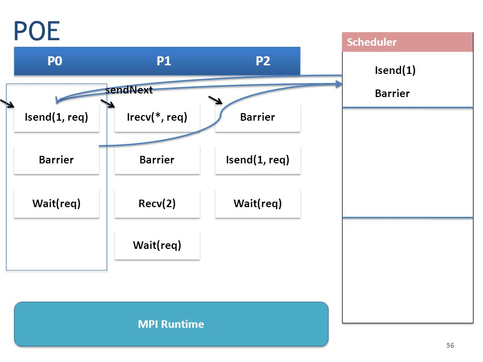 56 P0 P1 P2 Barrier Isend(1, req) Wait(req) Scheduler Irecv(*, req) Barrier Recv(2) Wait(req) Isend(1, req) Wait(req) Barrier Isend(1) sendNext Barrier MPI Runtime POE