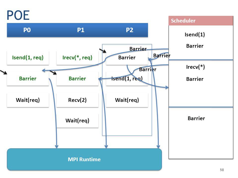 P0 P1 P2 Barrier Isend(1, req) Wait(req) Scheduler Irecv(*, req) Barrier Recv(2) Wait(req) Isend(1, req) Wait(req) Barrier Isend(1) Barrier Irecv(*) Barrier Barrier Barrier 58 MPI Runtime POE