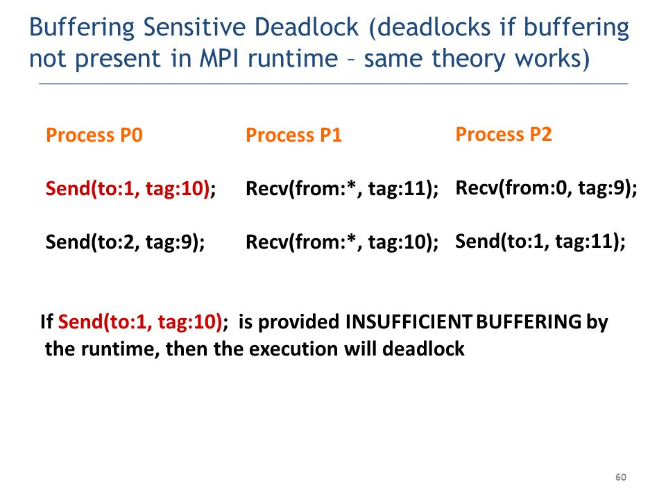 Buffering Sensitive Deadlock (deadlocks if buffering not present in MPI runtime – same theory works) Process P0 Send(to:1, tag:10); Send(to:2, tag:9); Process P1 Recv(from:*, tag:11); Recv(from:*, tag:10); Process P2 Recv(from:0, tag:9); Send(to:1, tag:11); If Send(to:1, tag:10); is provided INSUFFICIENT BUFFERING by the runtime, then the execution will deadlock 60