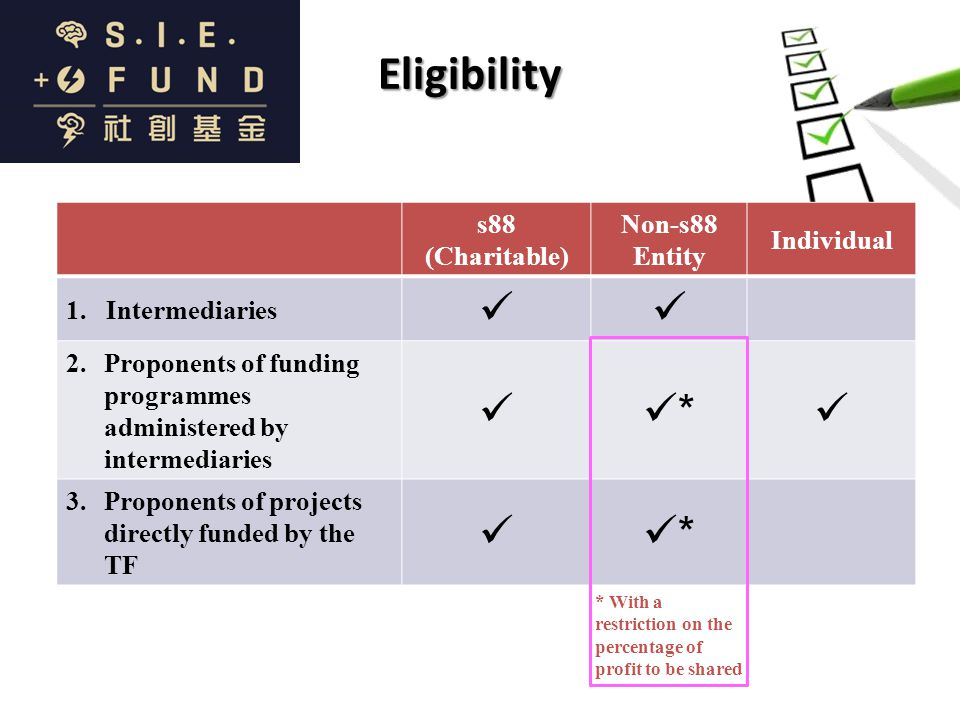 Eligibility s88 (Charitable) Non-s88 Entity Individual 1.