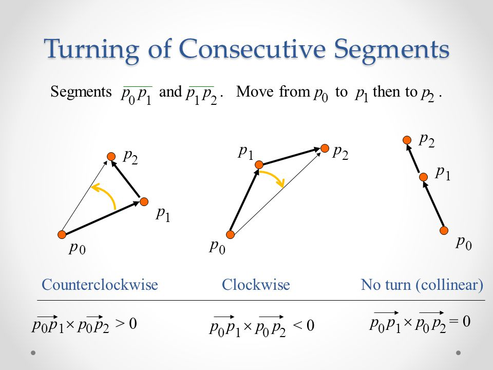 Turning of Consecutive Segments Counterclockwise Clockwise No turn (collinear) p p p 0 1 2 p p p 0 1 2 pp p 0 12 p p  p p > 0 0 1 0 2 p p  p p < 0 0 1 0 2 p p  p p = 0 0 1 0 2 Segments p p and p p.