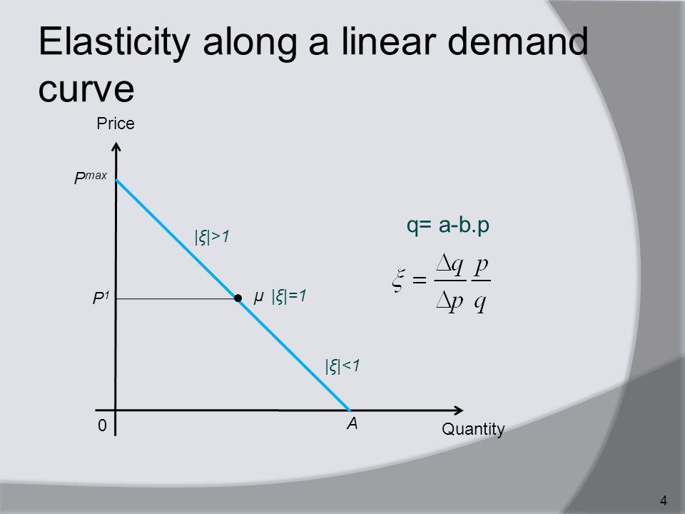 Elasticity along a linear demand curve 4 Quantity 0 Price A P max q= a-b.p μ |ξ|<1 |ξ|>1 P1P1 |ξ|=1