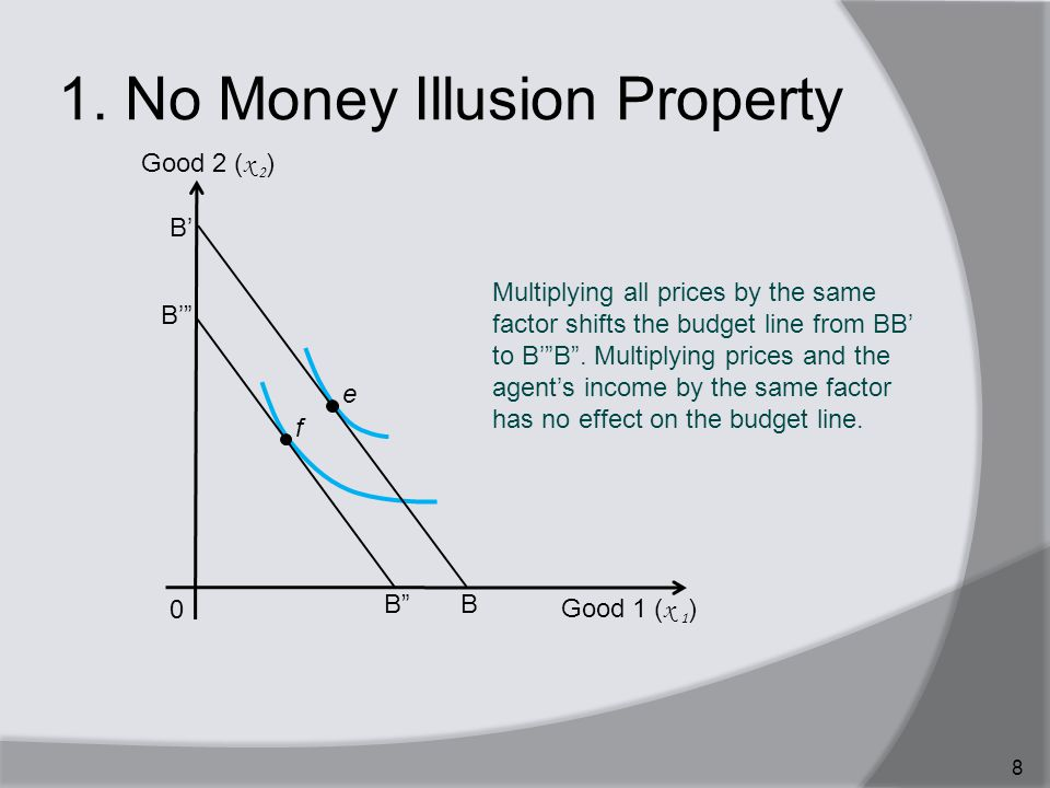 """1. No Money Illusion Property 8 Multiplying all prices by the same factor shifts the budget line from BB' to B'""""B"""". Multiplying prices and the agent's"""