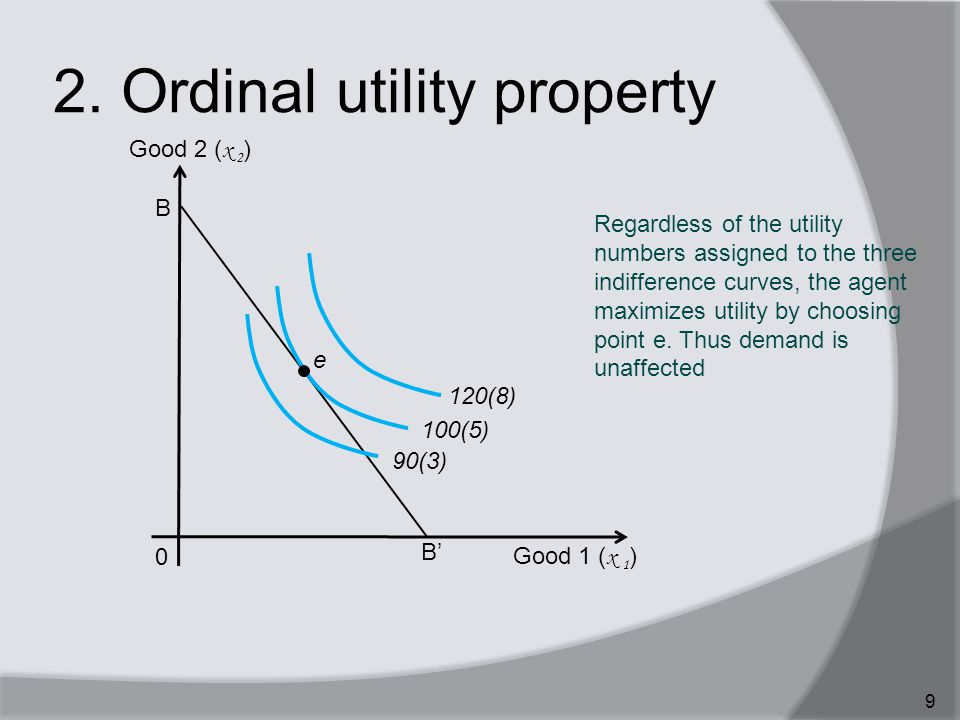 2. Ordinal utility property 9 Regardless of the utility numbers assigned to the three indifference curves, the agent maximizes utility by choosing poi