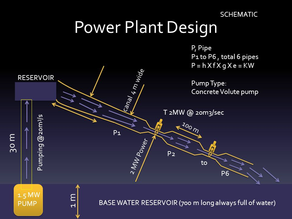 Power Plant Design RESERVOIR 1.5 MW PUMP BASE WATER RESERVOIR (700 m long always full of water) 30 m Pumping @20m 3 /s canal 4 m wide 2 MW Power 100 m P1 P2 to P6 P, Pipe P1 to P6, total 6 pipes P = h X f X g X e = KW Pump Type: Concrete Volute pump 1 m SCHEMATIC T 2MW @ 20m3/sec