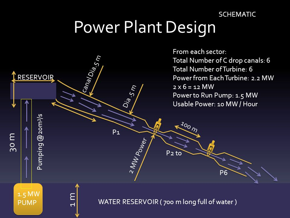 Power Plant Design RESERVOIR 1.5 MW PUMP WATER RESERVOIR ( 700 m long full of water ) SCHEMATIC 30 m Pumping @20m 3 /s Dia.5 m 2 MW Power 100 m P1 P2 to P6 From each sector: Total Number of C drop canals: 6 Total Number of Turbine: 6 Power from Each Turbine: 2.2 MW 2 x 6 = 12 MW Power to Run Pump: 1.5 MW Usable Power: 10 MW / Hour canal Dia.5 m 1 m