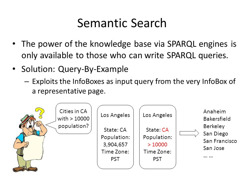 Semantic Search The power of the knowledge base via SPARQL engines is only available to those who can write SPARQL queries. Solution: Query-By-Example