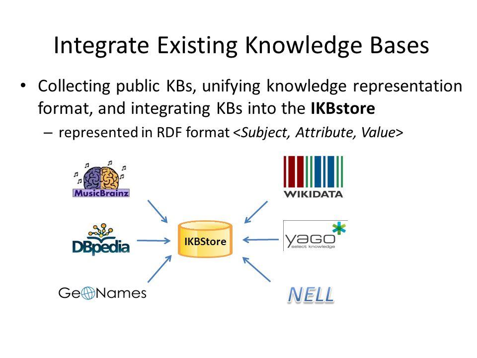Knowledge Alignment Align Subject: (i) DBpedia interlinks; (ii) links in Wikipedia (e.g.