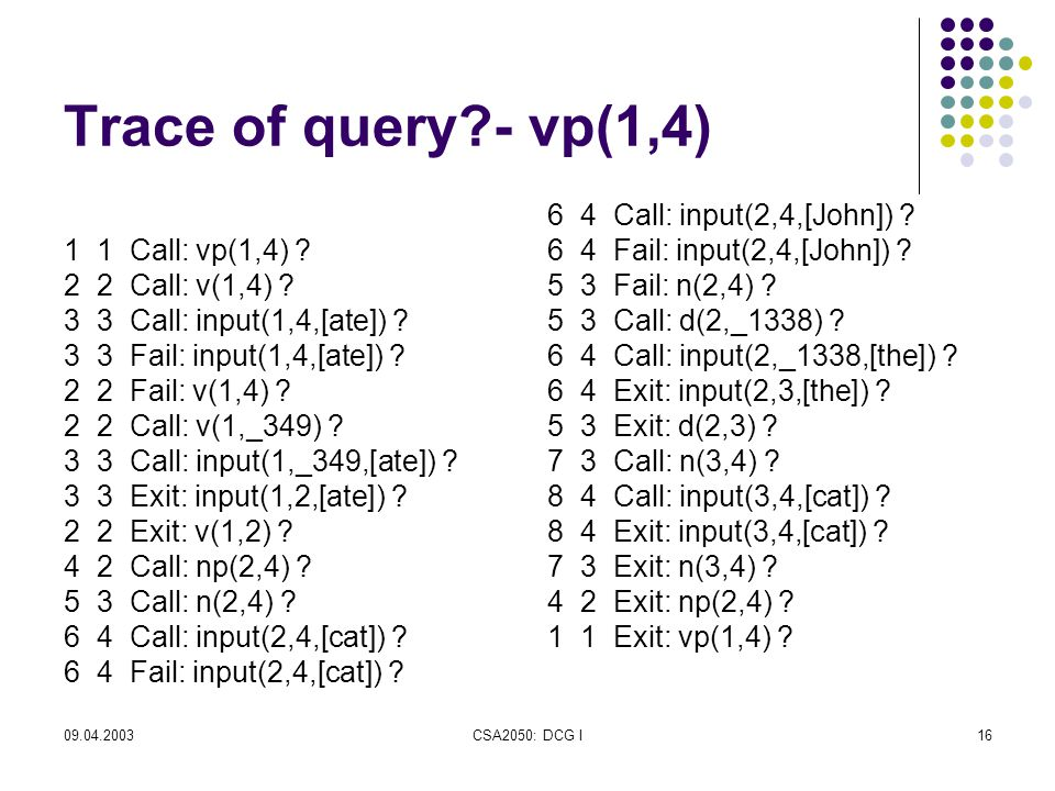 09.04.2003CSA2050: DCG I16 Trace of query - vp(1,4) 1 1 Call: vp(1,4) .