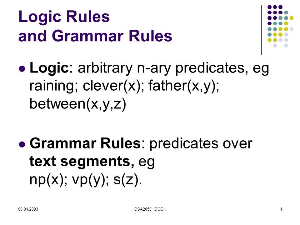 09.04.2003CSA2050: DCG I4 Logic Rules and Grammar Rules Logic: arbitrary n-ary predicates, eg raining; clever(x); father(x,y); between(x,y,z) Grammar Rules: predicates over text segments, eg np(x); vp(y); s(z).