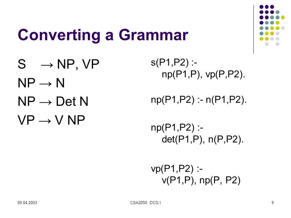 09.04.2003CSA2050: DCG I9 Converting a Grammar S → NP, VP NP → N NP → Det N VP → V NP s(P1,P2) :- np(P1,P), vp(P,P2).