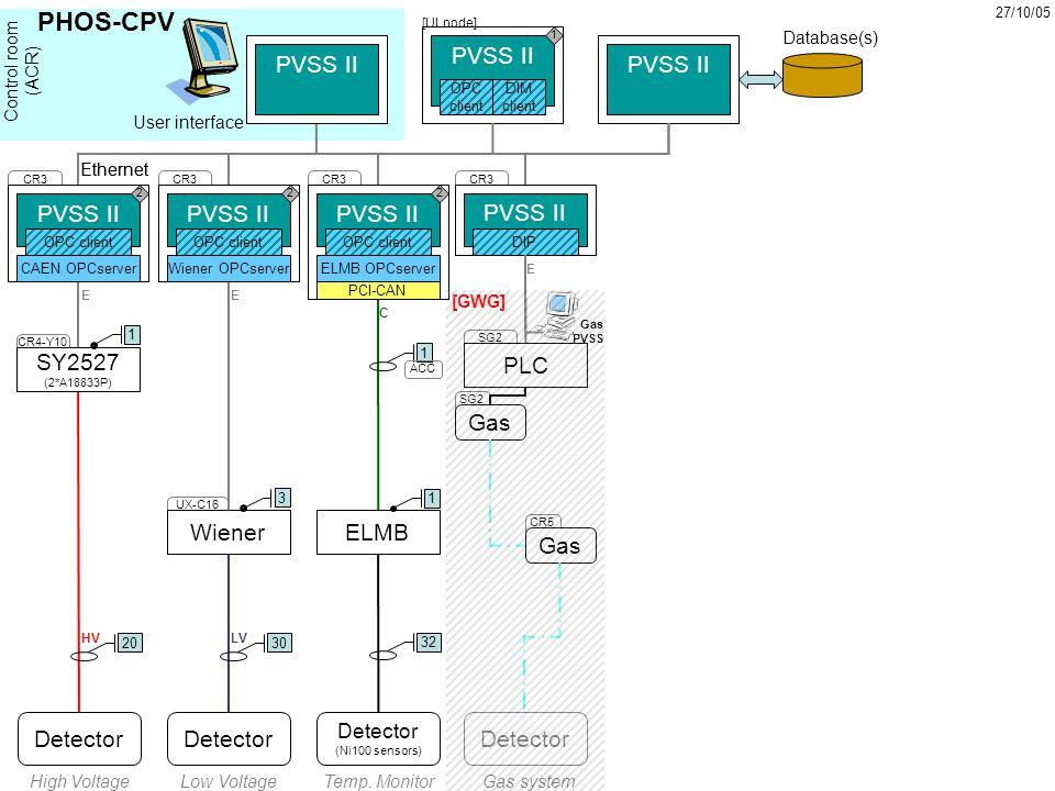 Detector PVSS II Detector Ethernet Database(s) OPC client DIM client 3020 Detector (Ni100 sensors) 32 High VoltageLow VoltageTemp.