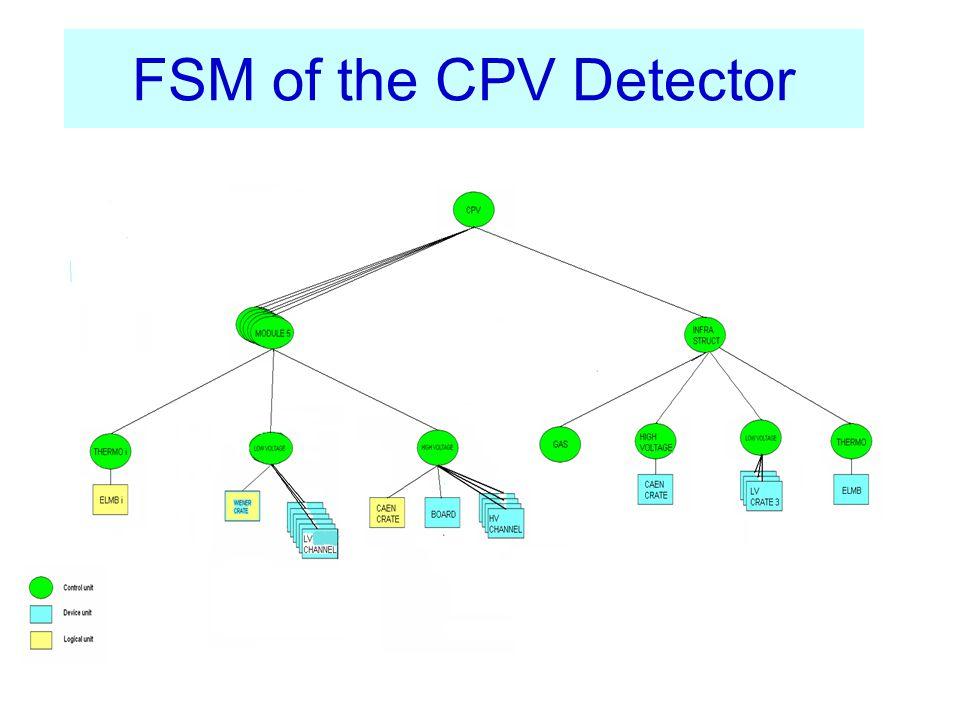 CPV Top Level Diagram