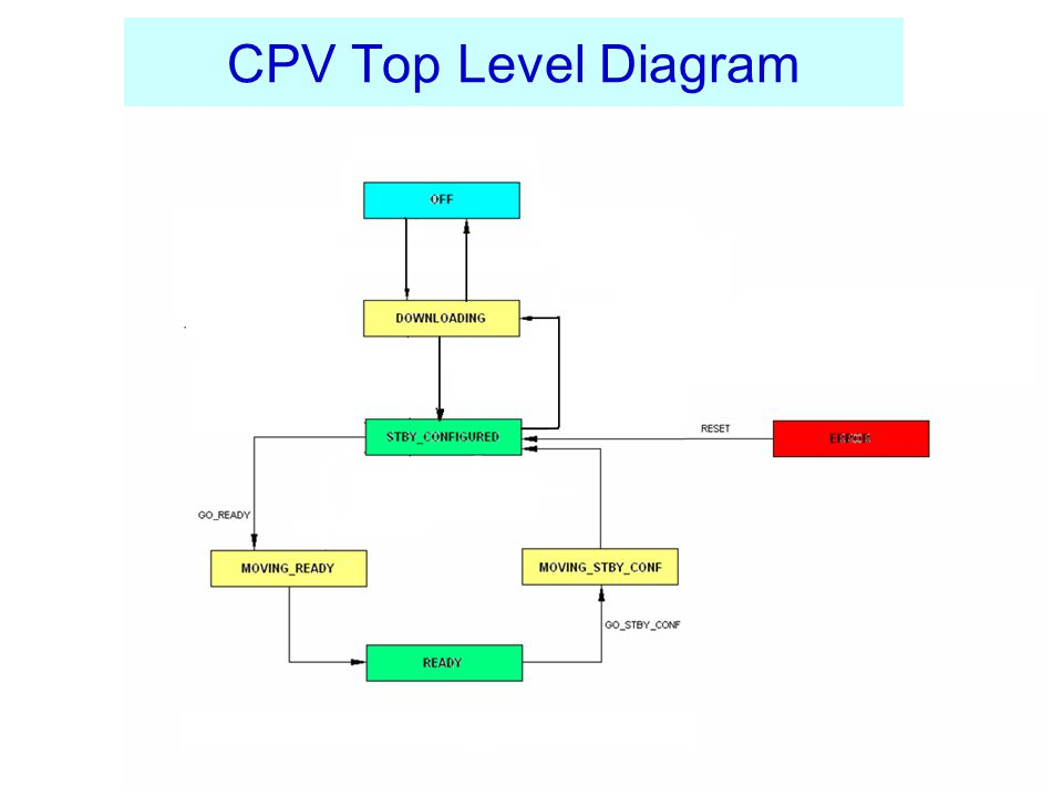 CPV Top Level Diagram