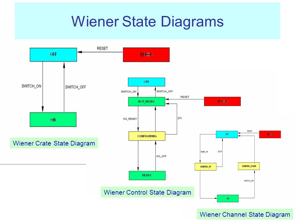 Wiener Crate State Diagram Wiener Channel State Diagram Wiener Control State Diagram Wiener State Diagrams